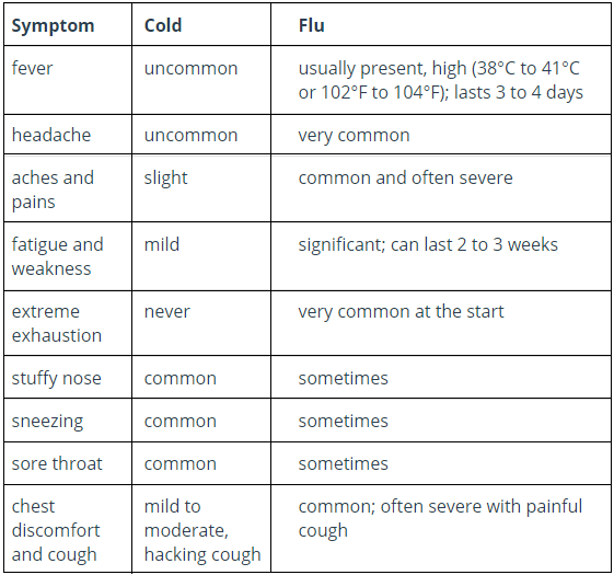 Difference Between Cold and Flu and Its Symptoms