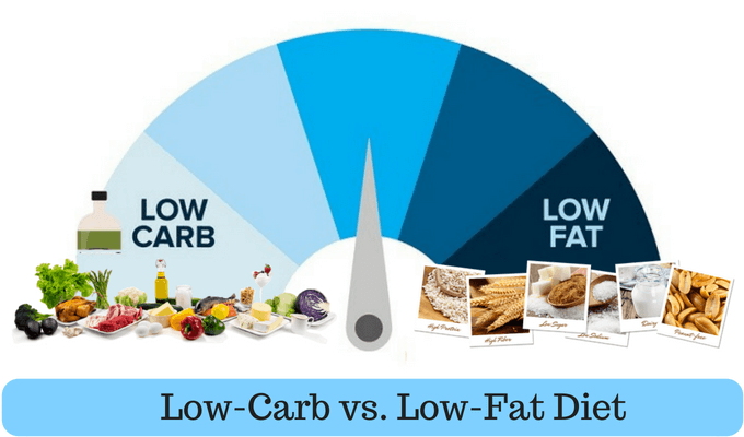Low-Fat vs. Low-Carb Diet: Which One Is Better for Weight ...