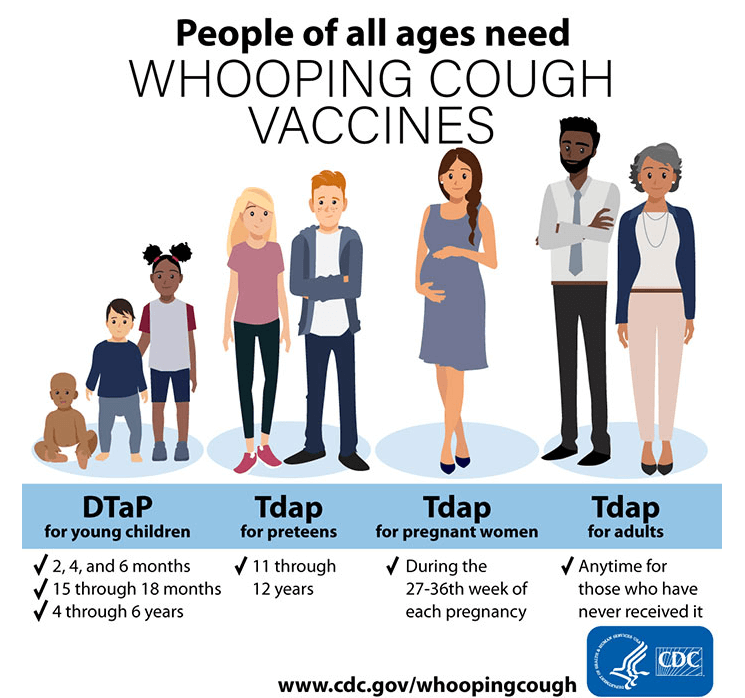 Whooping Cough Vaccine Recommendation by CDC